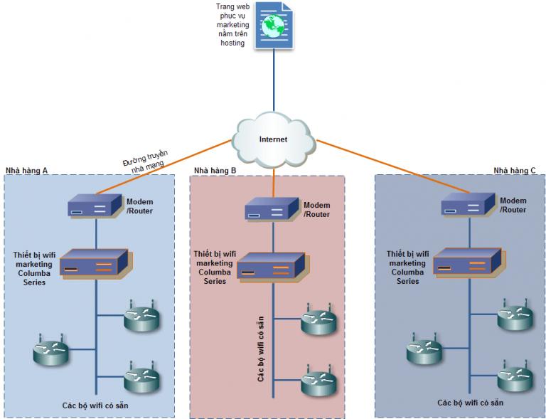 mô hình quảng cáo wifi